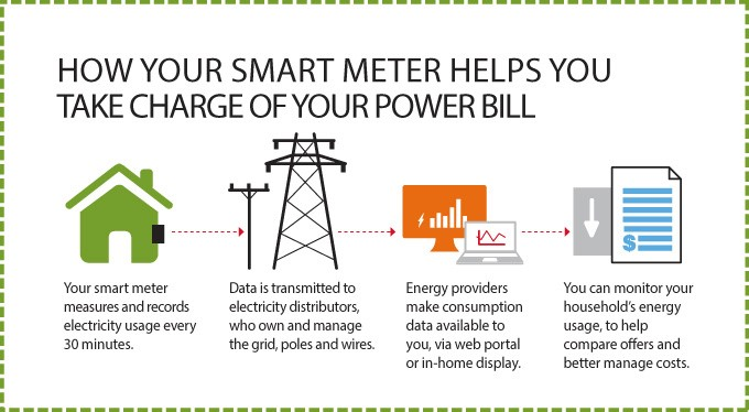 Process model of how smart meters help users save energy and money